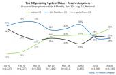 Nielsen smartphone verkopen VS